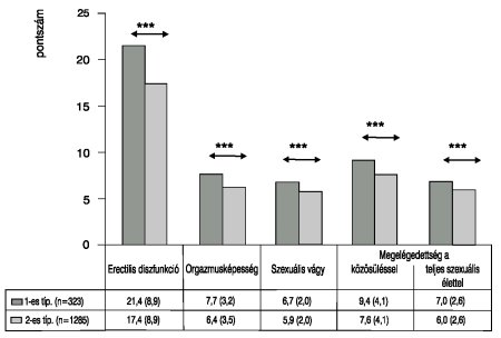 merevedés és 2-es típusú cukorbetegség