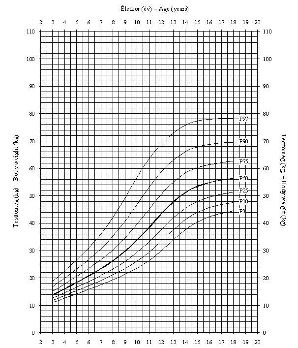 pénisz növekedési diagram)