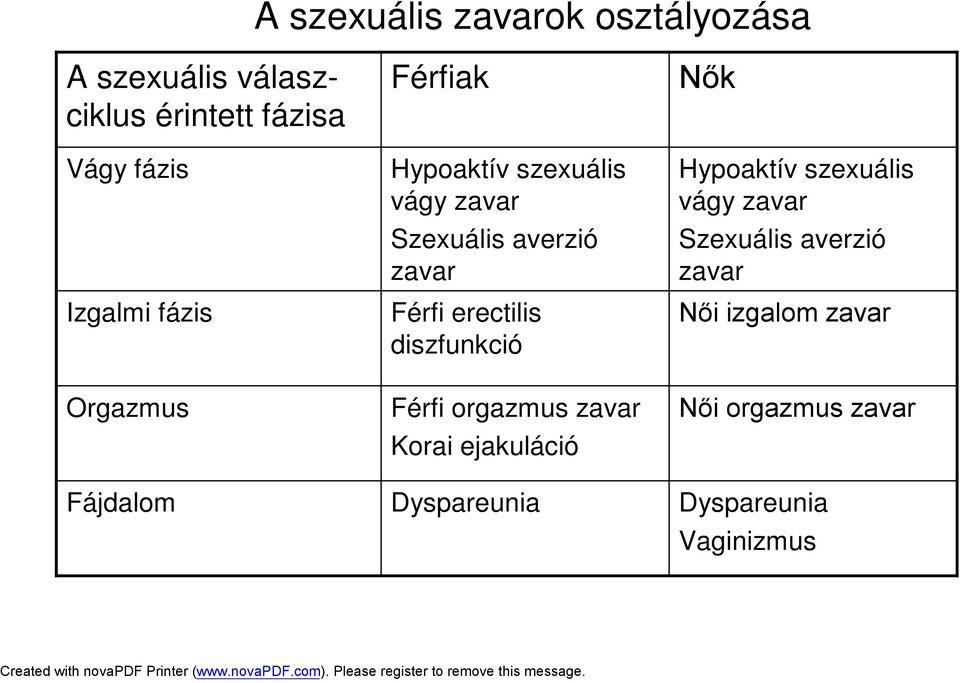 Az erekció biológiája - HáziPatika