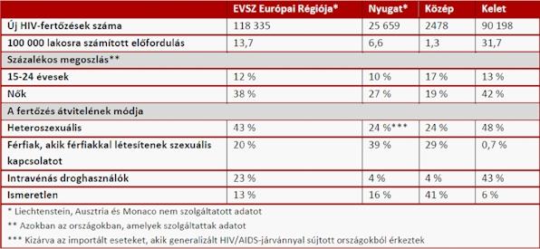 HIV / AIDS - HIV/AIDS - pestihirdeto.hu