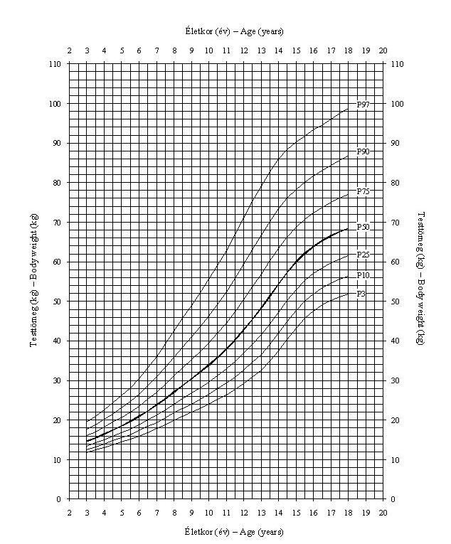pénisz növekedési diagram